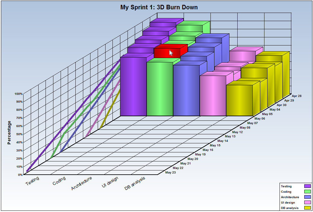 Three Dimensional Burn Down Chart